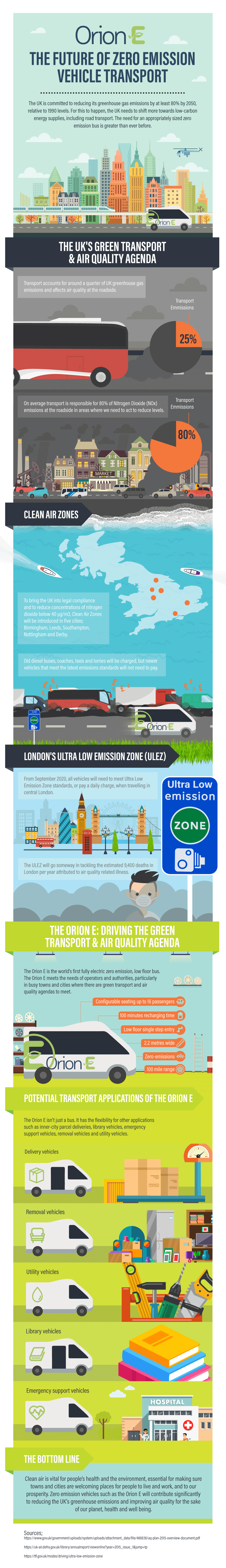 Orion E Infographic - Future of Zero Emission Transport